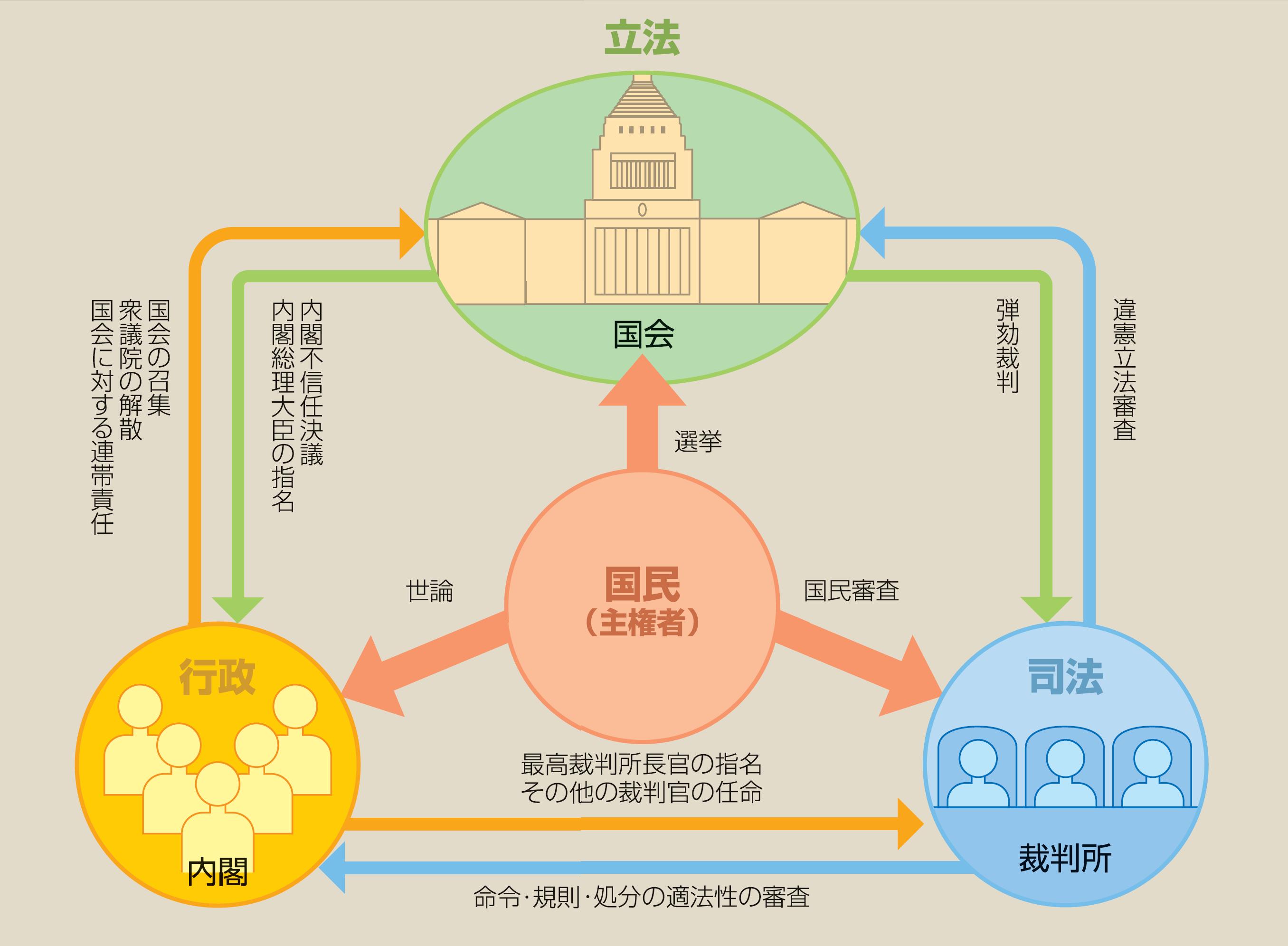 『法令の構成』のゴロ・覚え方