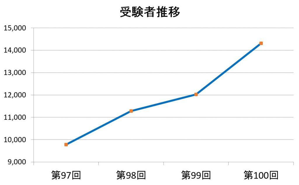 受験者グラフ